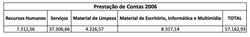 Contas 2006 -2