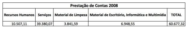 Contas 2008 - 2