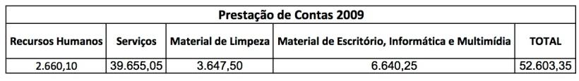 Contas 2009 - 2