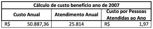 Custo Benefício 2007
