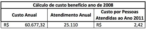 Custo Benefício 2008