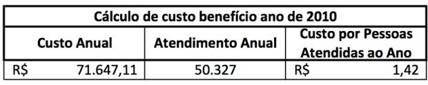 Custo Benefício 2010