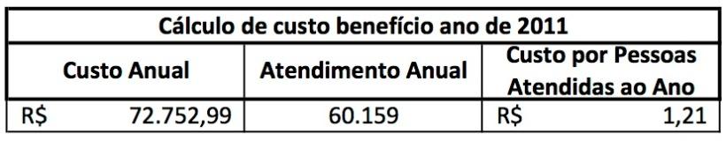 Custo Benefício 2011