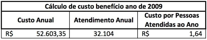 Custo Benefício2009