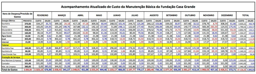 Custos 2012