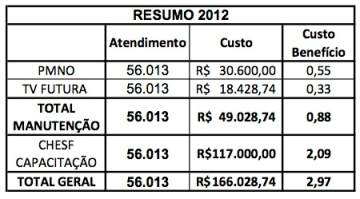 Resumo custoBenefício de 2012